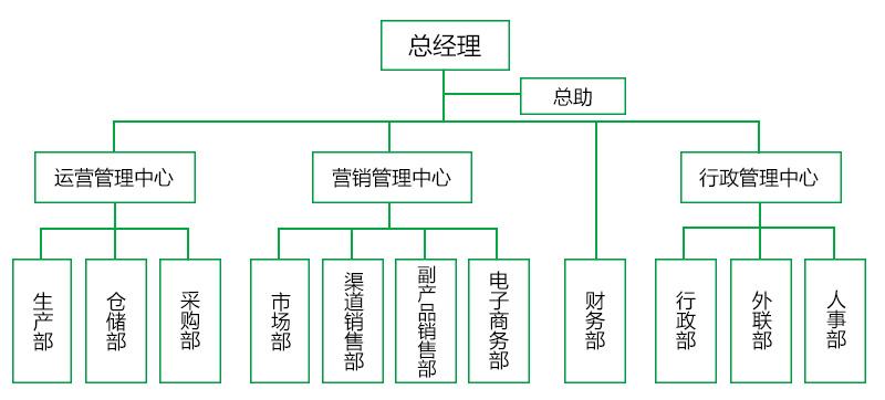 2组织架构  需要重新制作.jpg